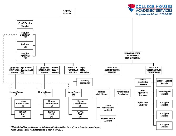 CHAS Organizational Chart 2020-21